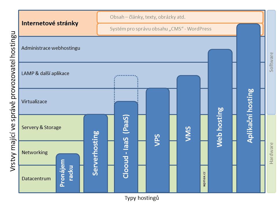 Přehled typů hostingů