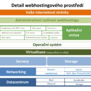 Webhosting – co to je, jak funguje, důležité parametry