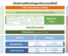 schéma webhostingového prostředí