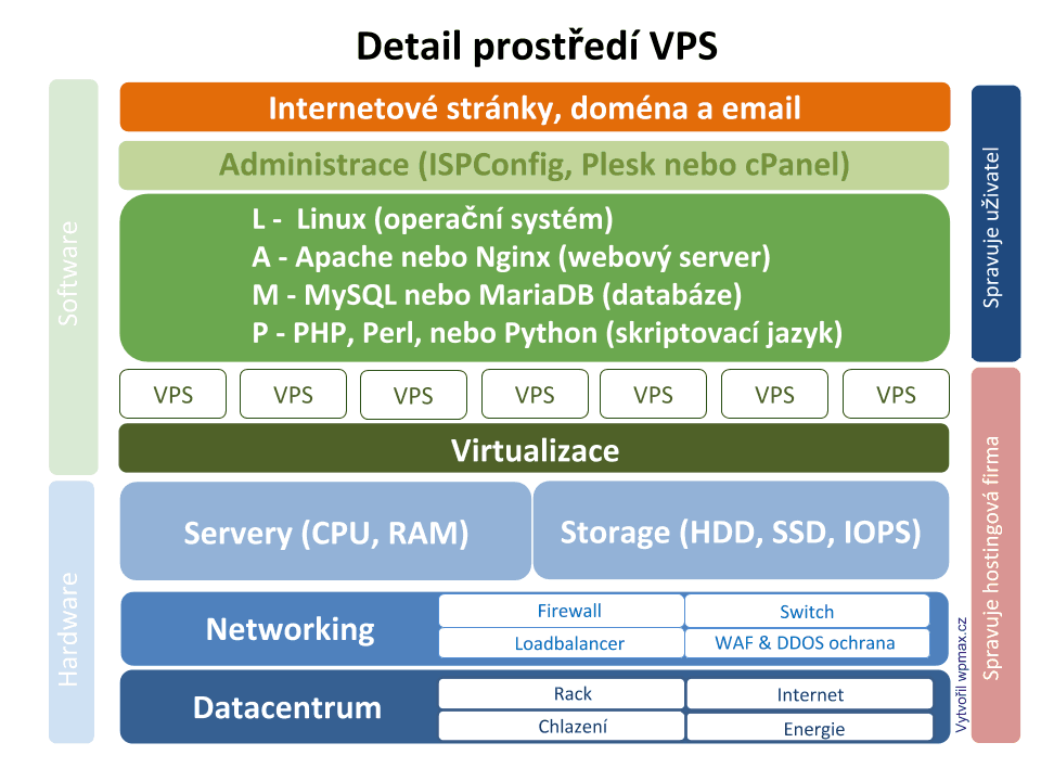 VPS hosting - detail prostředí
