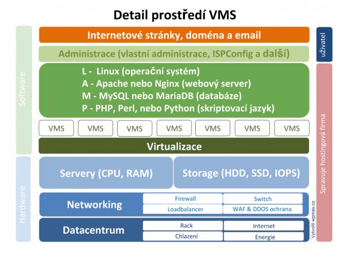 Virtuální manažovaný server (VMS)