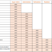 Zřízení a správa uživatelů ve WordPress