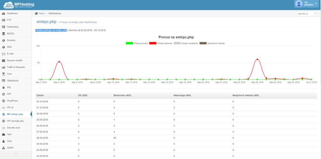 wphosting administrace prehled pristupu na xmlrpc